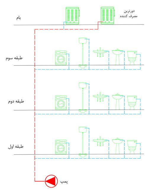 سیستم لوله کشی آب ساختمان