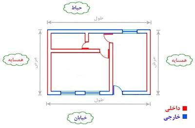 محاسبه ظرفیت سرمایشی ساختمان