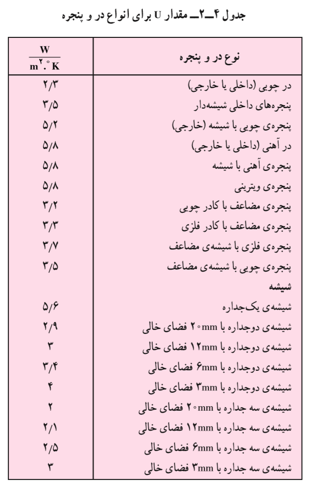 جدول ضریب انتقال حرارتی پنجره و درب