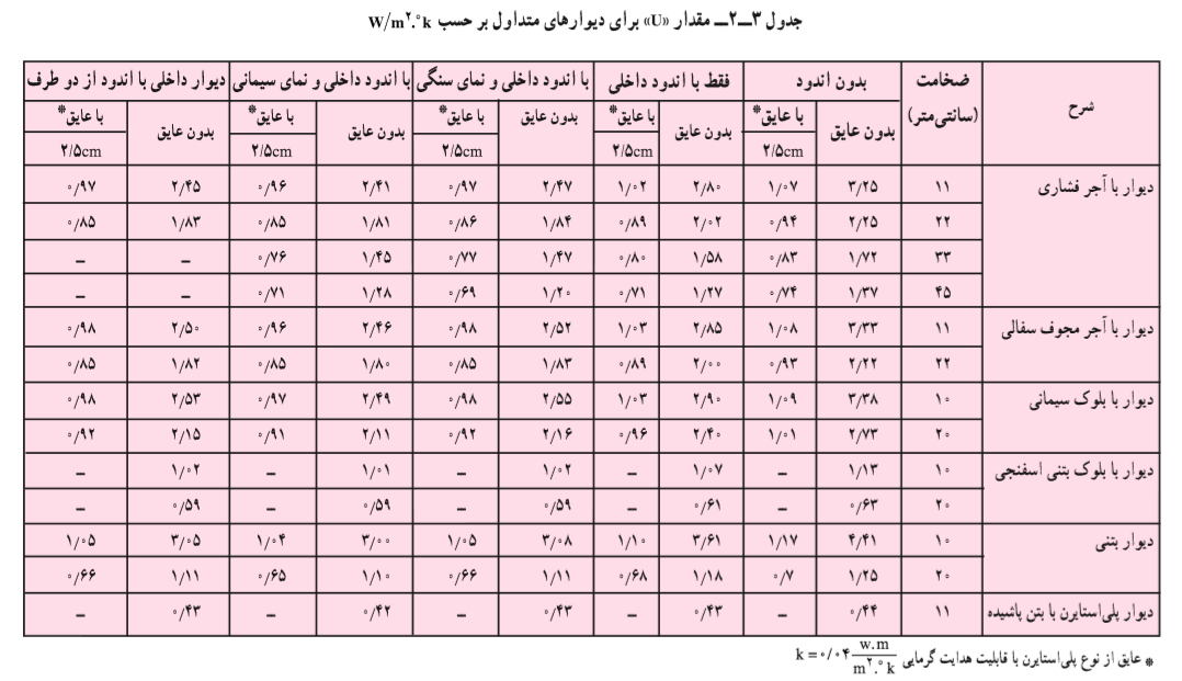 جدول ضریب انتقال حرارت دیوار