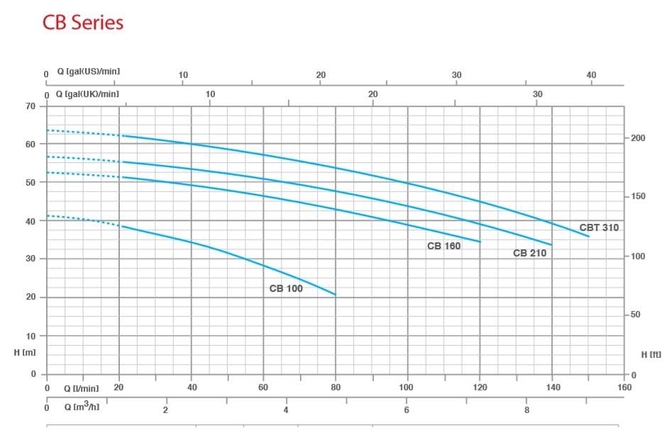 نمودار همپوشانی پمپ